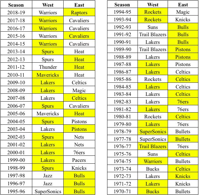 Nba Conferences East Vs West Basketball Joe Nba Articles Commentary