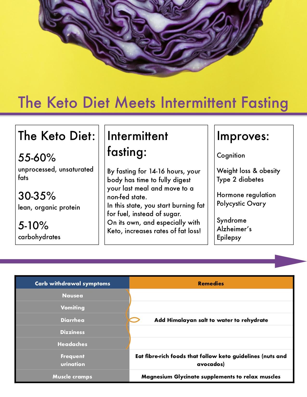 Fasting_Keto_handout.jpg