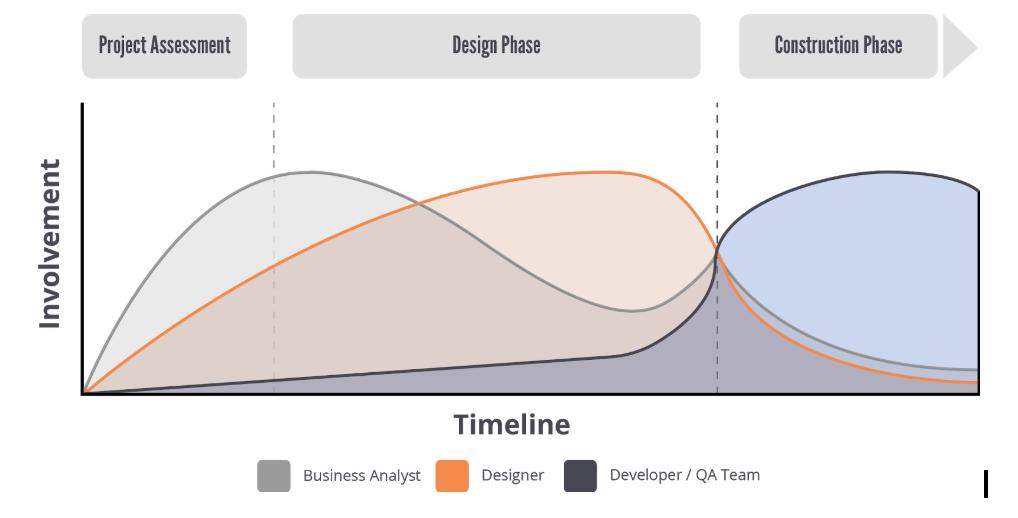 developer_designer_timeline_.jpg