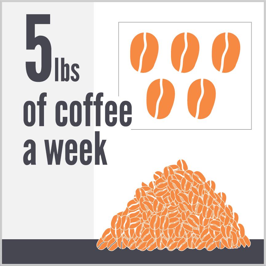 Copy of 5lbs of coffee a week