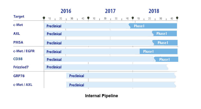 concortis_Pipeline_2016.png