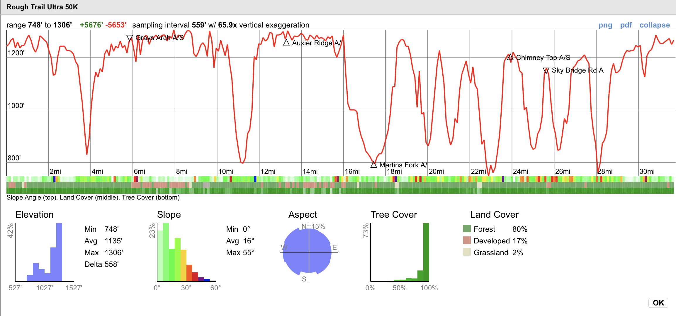 Elevation profile from Caltopo.com