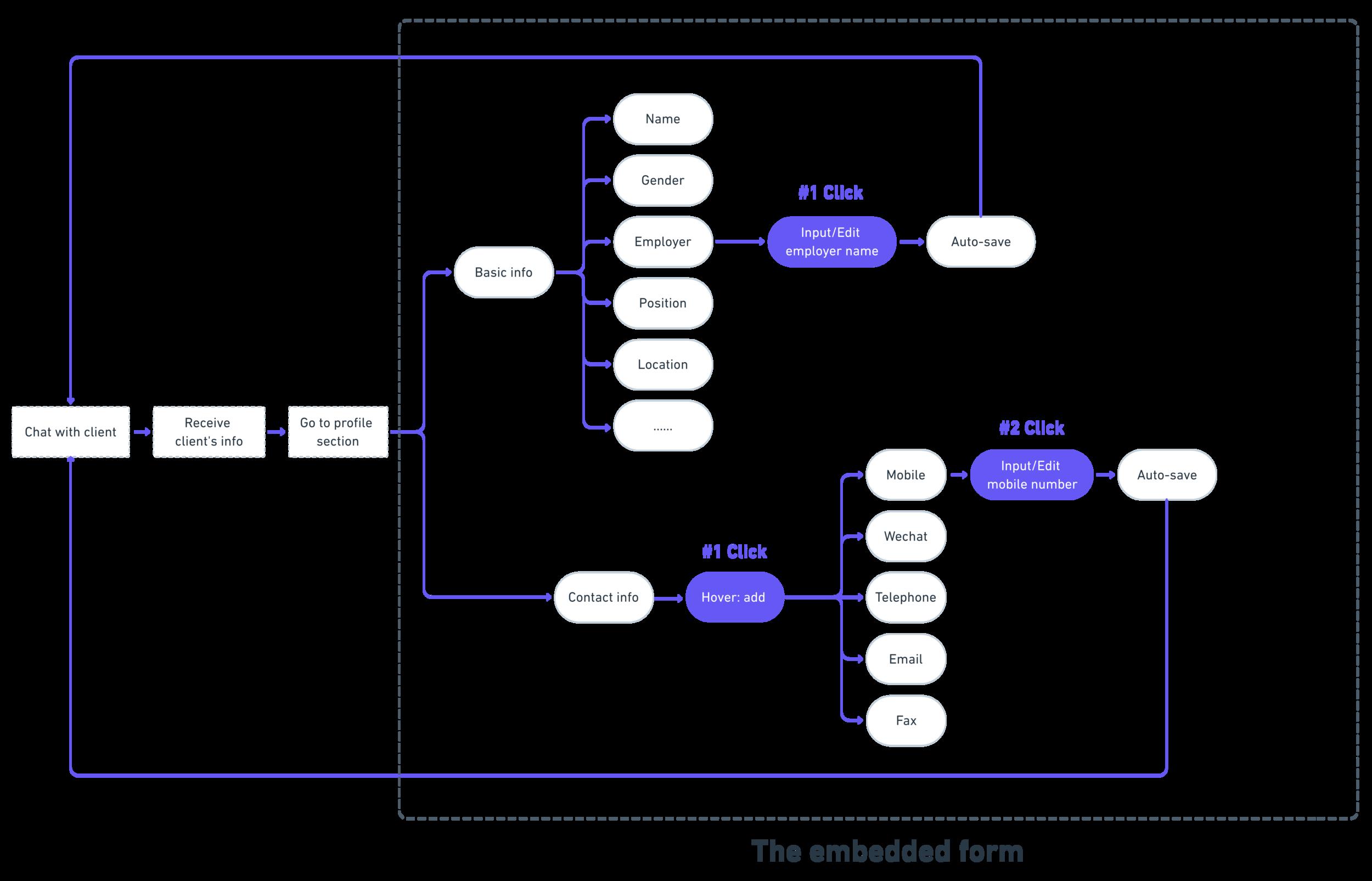 User Flow (After)