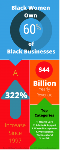"""<p style=""""line-height:100%"""";>&nbsp;</p><p style=""""line-height:120%"""";>Data on businesses led by Black Women</p>"""