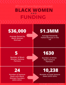 """<p style=""""line-height:100%"""";>&nbsp;</p><p style=""""line-height:100%"""";>Data on Black Women and Funding</p>"""