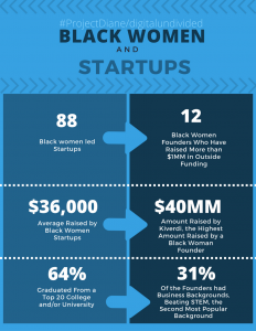 """<p style=""""line-height:100%"""";>&nbsp;</p><p style=""""line-height:120%"""";>Data on Black Women and Startups</p>"""