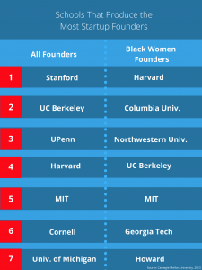 """<p style=""""line-height:100%"""";>&nbsp;</p><p style=""""line-height:120%"""";>The schools that produce the most Black Women Startup Founders</p>"""