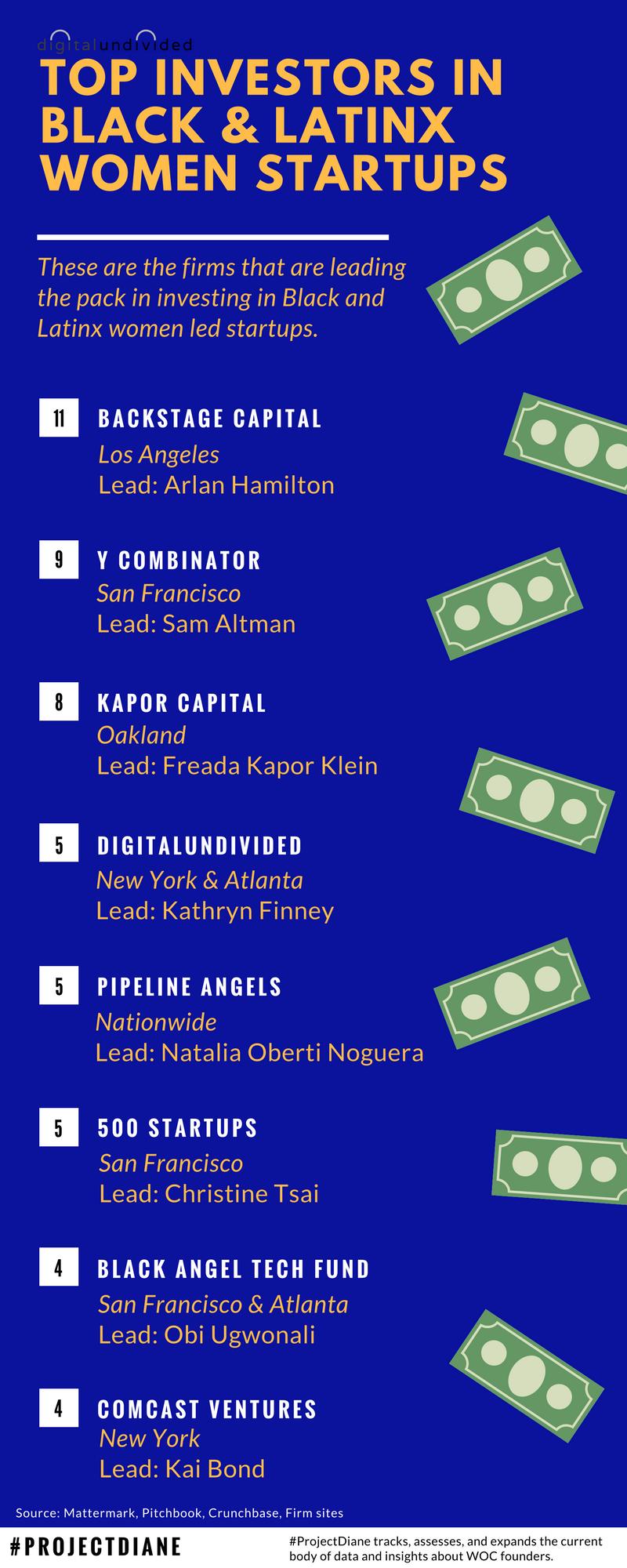 "<p style=""line-height:100%"";>&nbsp;</p><p style=""line-height:120%"";>Top Investors in Black and Latinx Women-led Startups</p>"