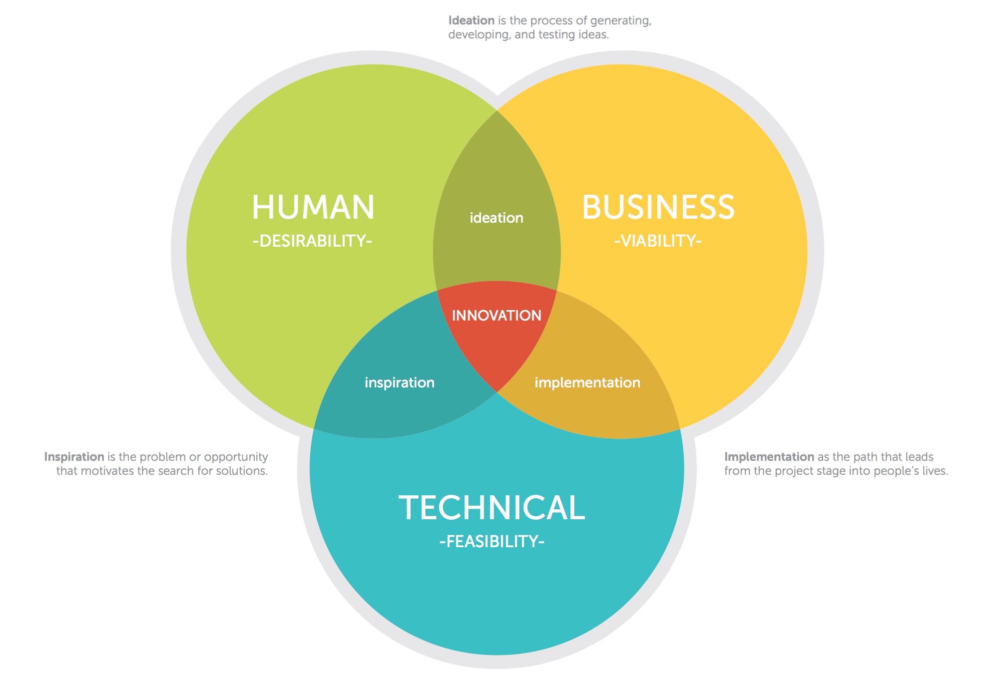 design thinking lense