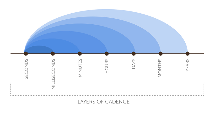 layers of cadence