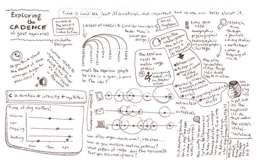 sketchnotes cadence