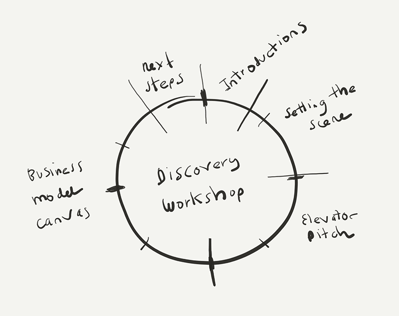 agenda pie chart