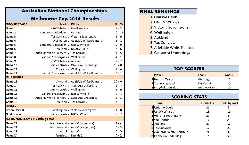 Results from Nationals 2016