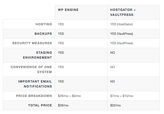 wp engine review chart