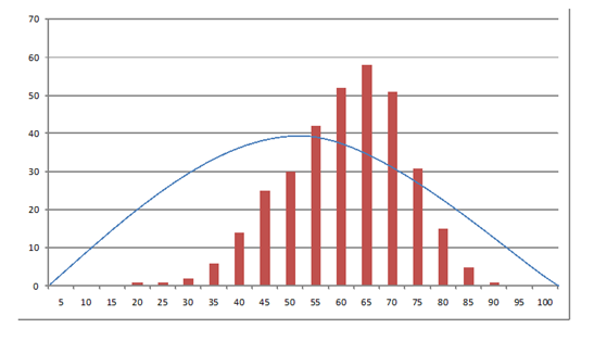 TechAssess scores for 330 inventions compared to a normal distribution