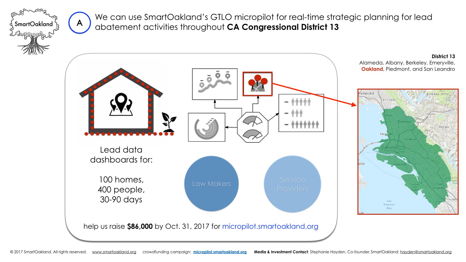 SmartOakland_Lead Poisoning Data Dashboards: $86,000 micropilot_v4_Sept 22 2017.013.jpeg