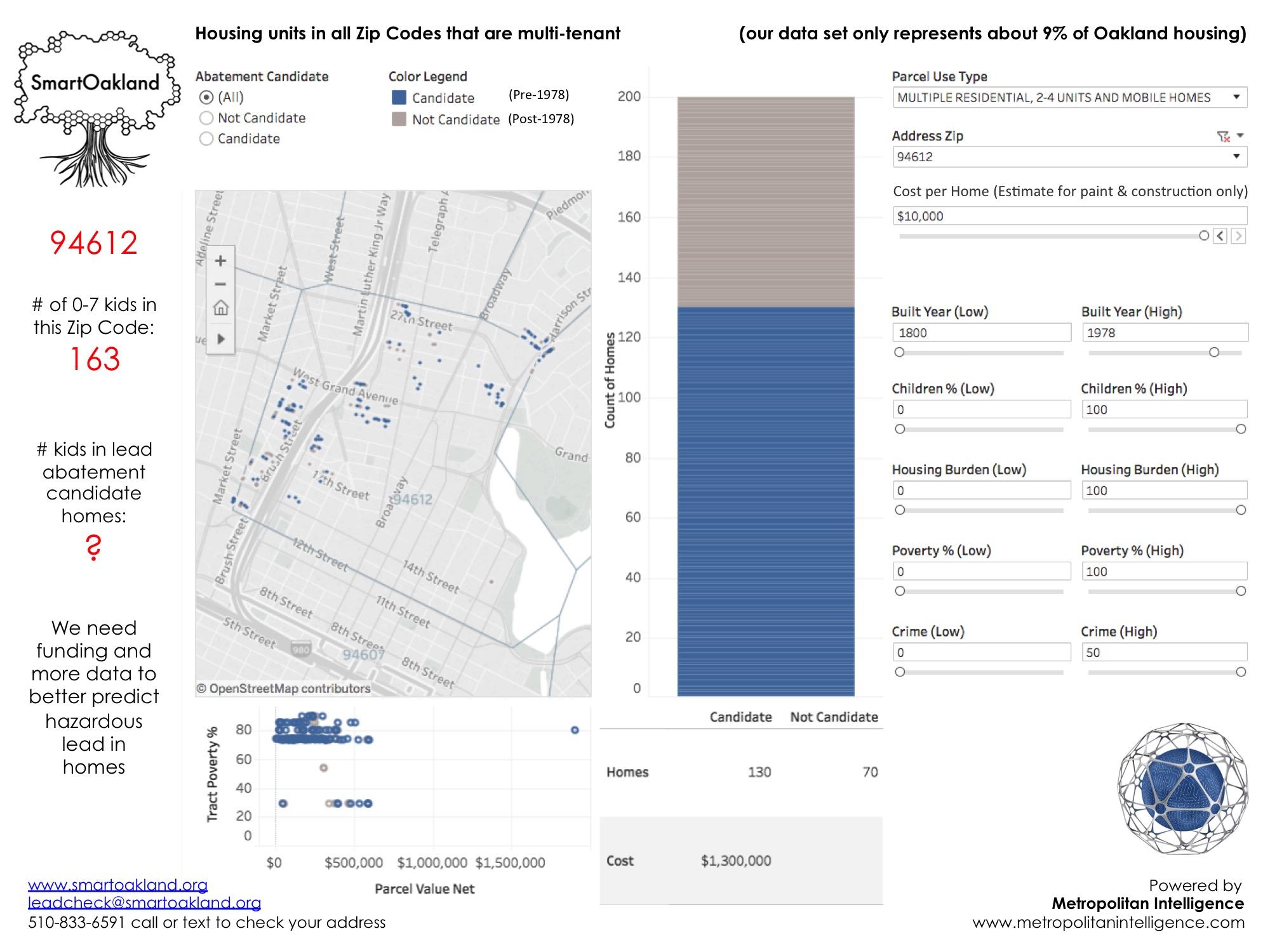 SmartOakland_Public Data Utility_Predictive Lead Detection_Oakland_Zip Code_94612_Promo Meetup.jpg