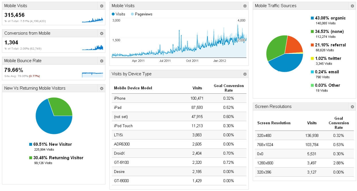 Website analysis and reporting