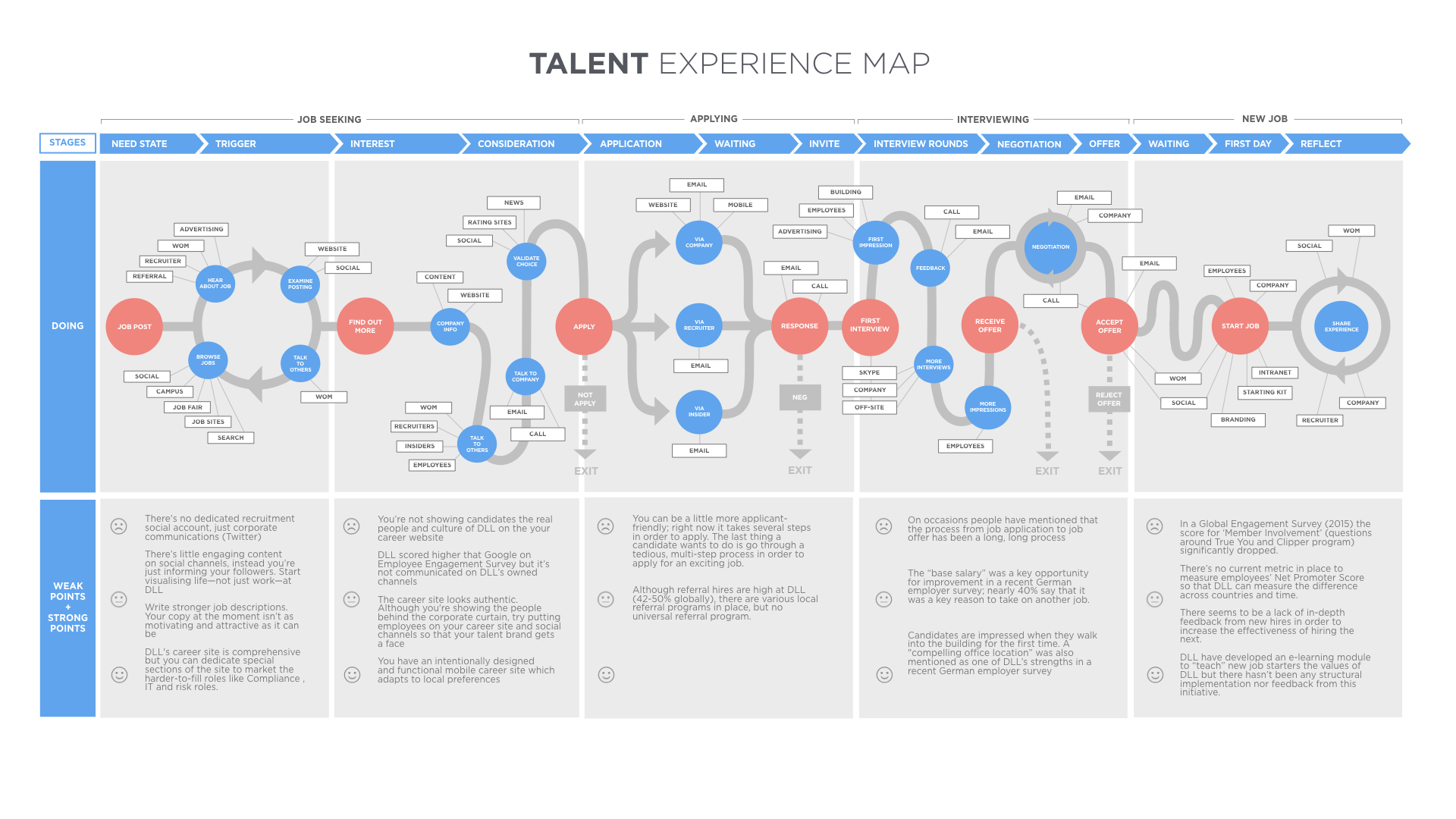 Journey mapping for talent acquisition