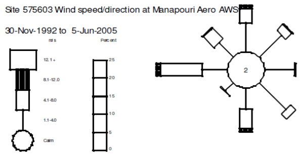 The wind rose for the summer months at Manapouri airport gives an idea of the proportion of winds from different directions that might be expected on the main body of Lake Te Anau (wind rose kindly provided by the National Institute of Water and Atmospheric Research).