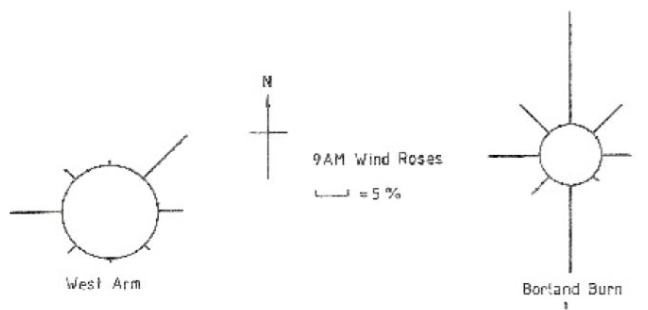 Wind roses taken from 9 a.m. weather observations at West Arm (Manapouri) and Borland Burn (in the Waiau valley south of Manapouri). Note how the winds are affected by the local topography, and the frequency of calms – observations taken in the afternoon would show a different picture. (Data from Climate and weather of Southland (NZ Met. Service Misc. Pub. 115(5), 1984)