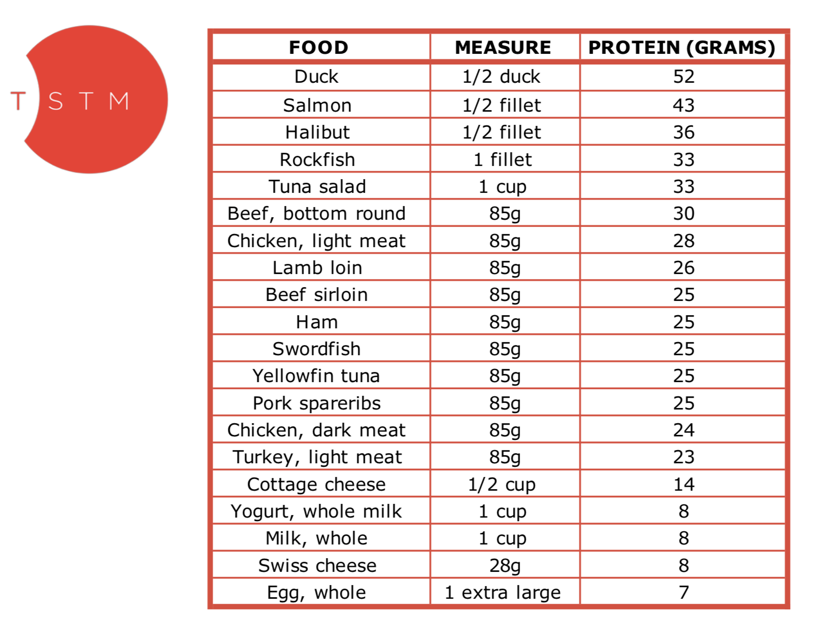 Protein Table.png