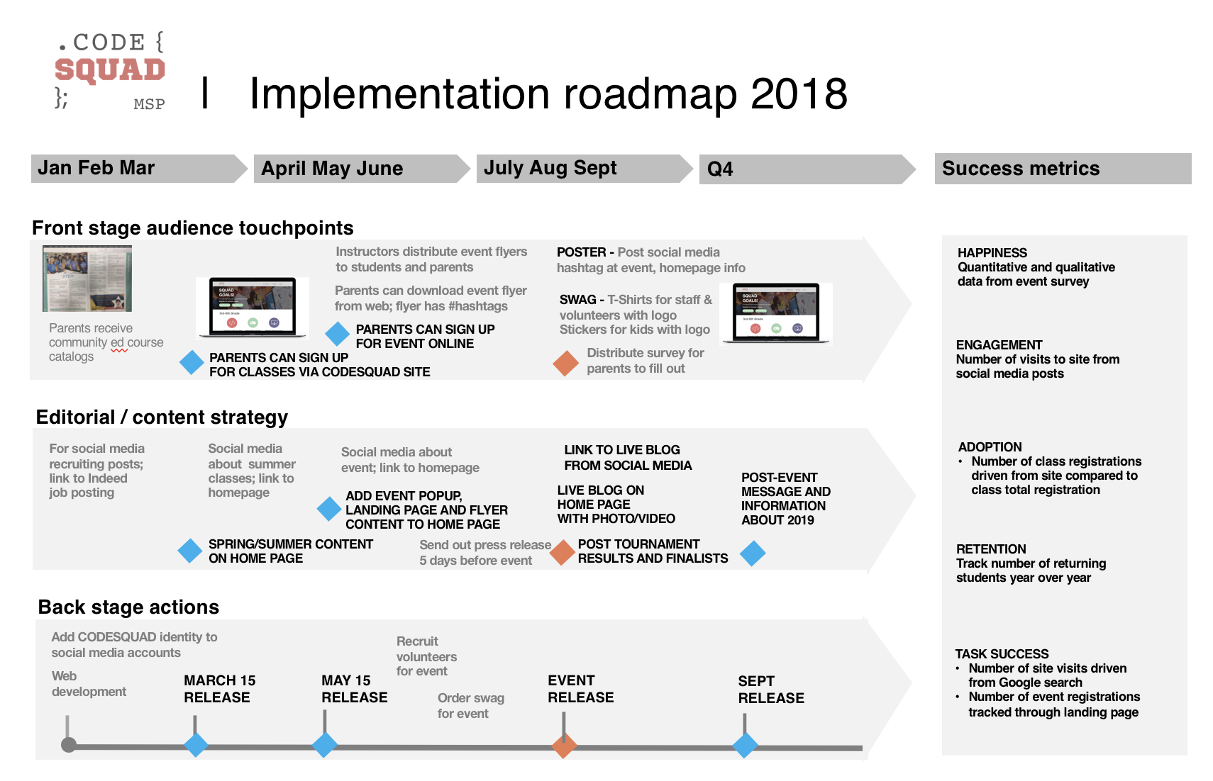 Code squad implementation roadmap.png