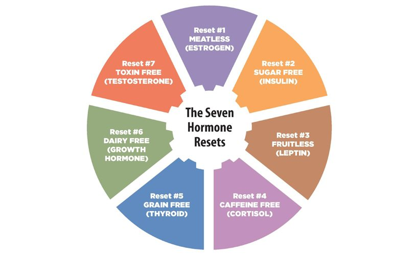 hormone-reset-wheel-sara-gottfried.jpg
