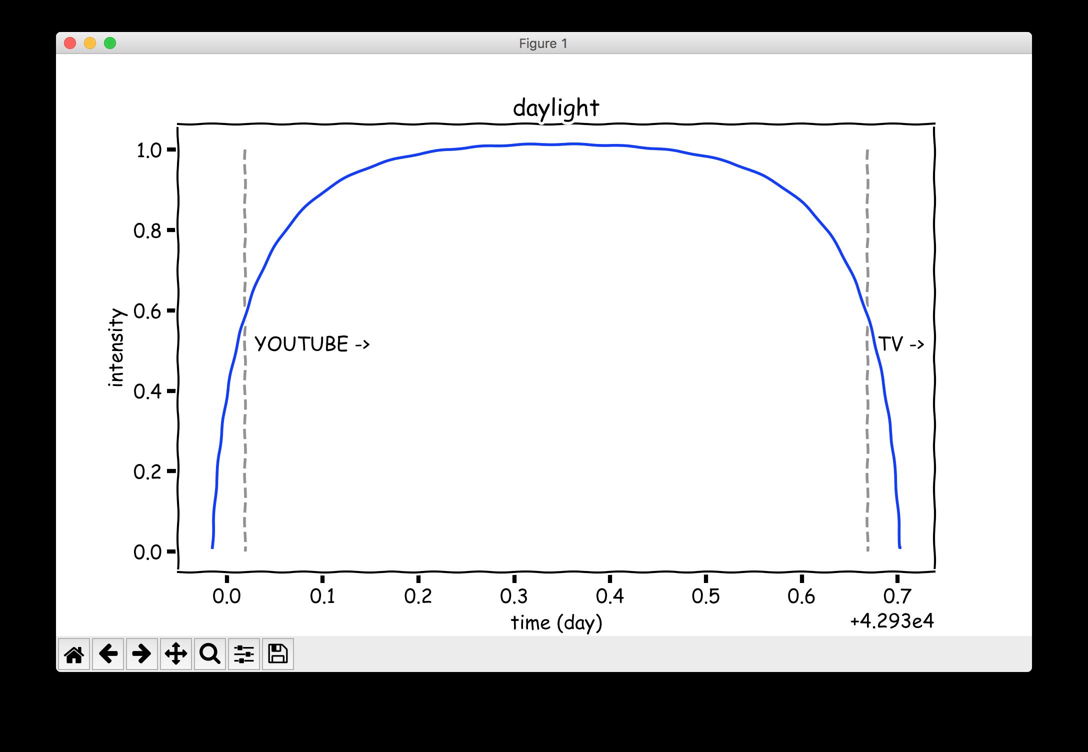 Figure 1: Programmable Bézier curve describing daylight light intensity ( XKCD  styling courtesy of  Matplotlib )