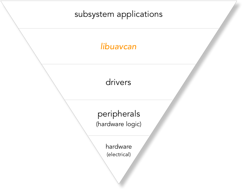 Libuavcan Architectural Foundations - From a CAN bus where the electrical characteristics define properties that peripherals must adjust for and drivers must be configured for, up through applications that rely on the communication bus to connect to other subsystems, the amount of logic increases and with it the complexity of each layer.