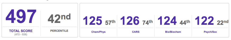 Screenshot of my MCAT diagnostic score, courtesy of my laptop.