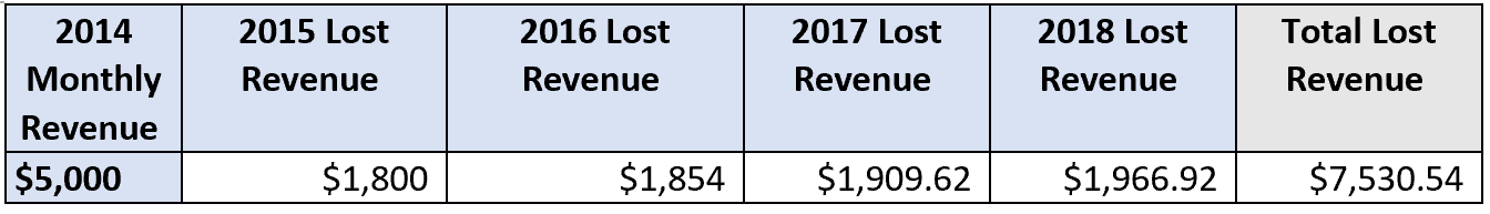 Potential revenue lost if not not increasing each year by 3% or the CPI, whichever is higher.