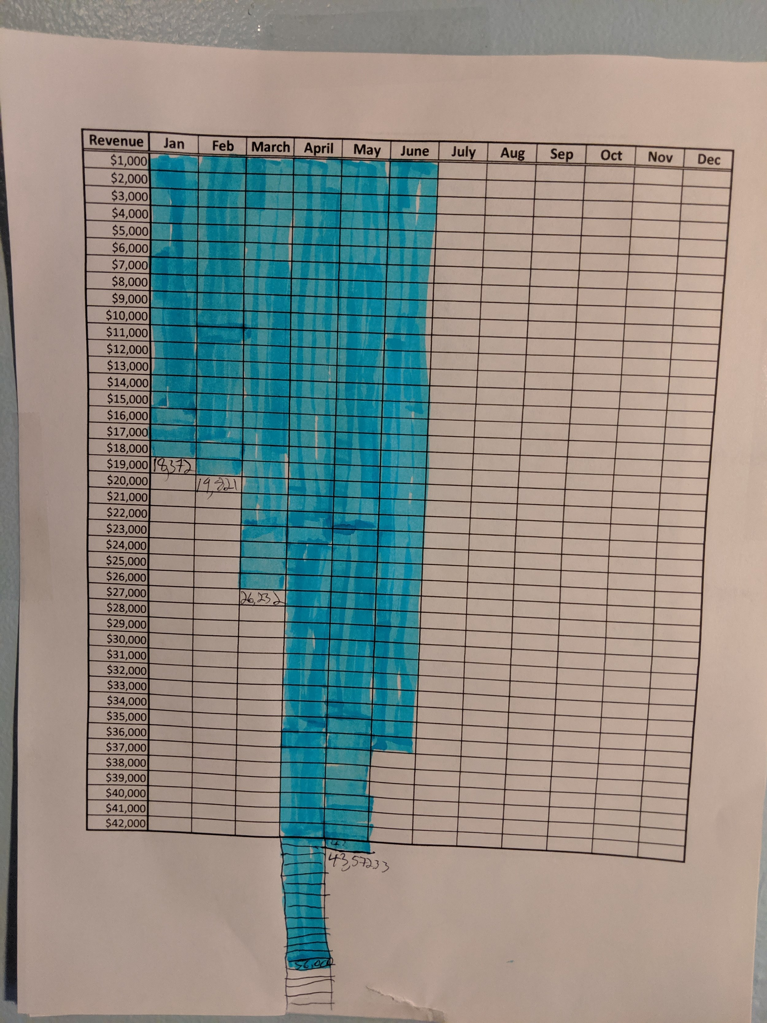 My personal upside down goal tracker on my wall. April was a really fun month of filling in boxes. June is not complete yet. We are hoping to match May.
