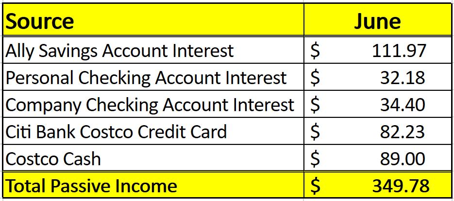 My June 2019 passive income