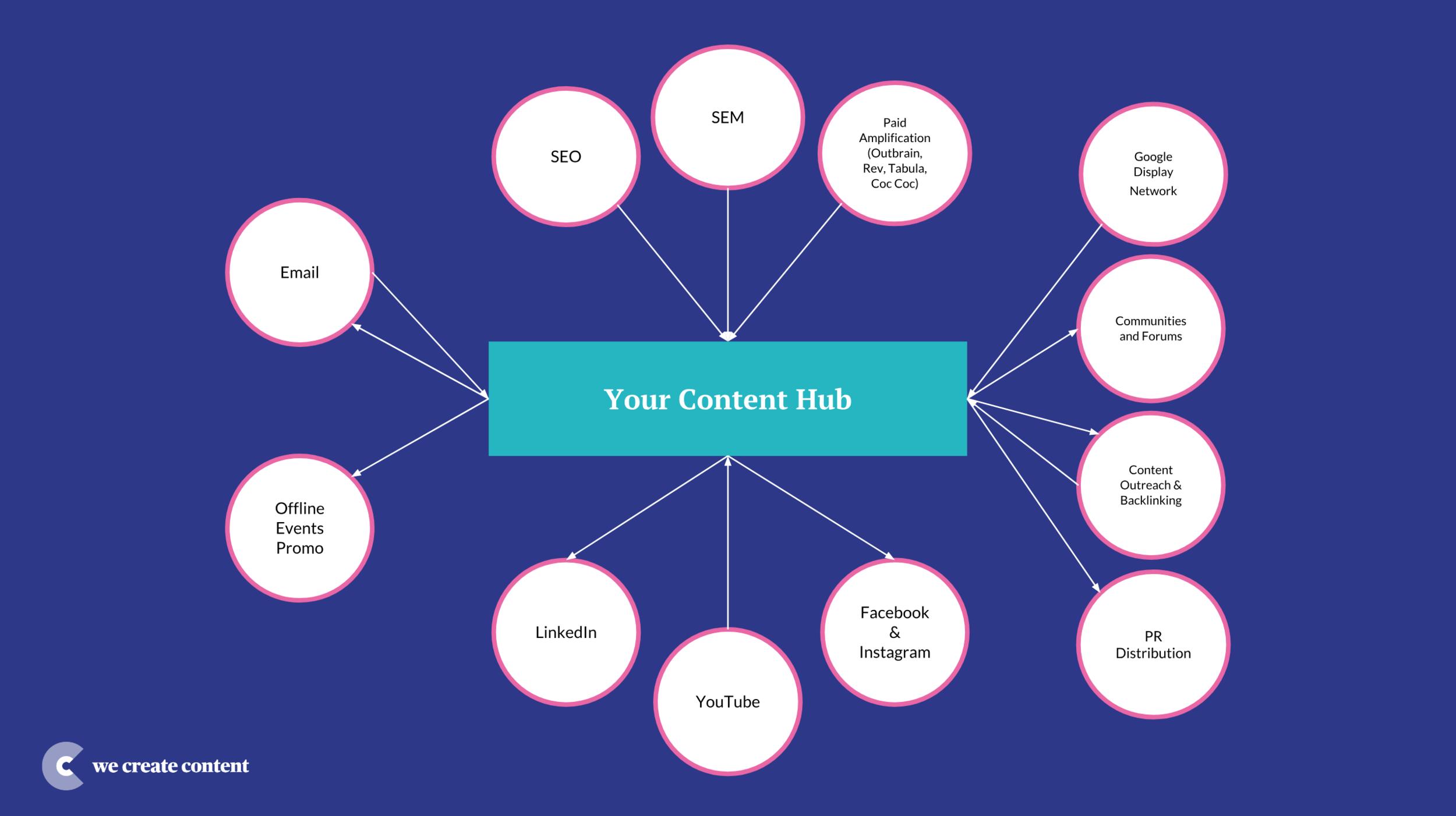 Publishing Ecosystem - We Create Content