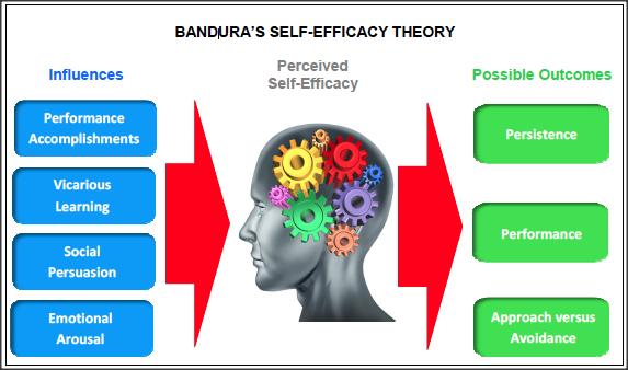 Banduras-Self-Efficacy-Theory.png