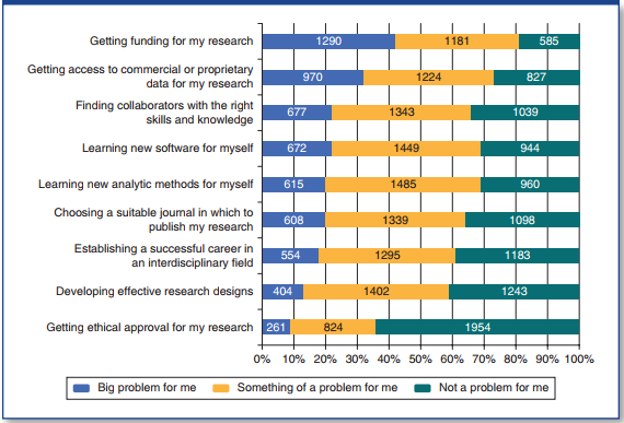 Challenges facing big data researchers (n = 2273)   Who Is Doing Computational Social Science?