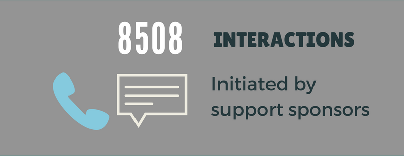 8508 Interactions.png