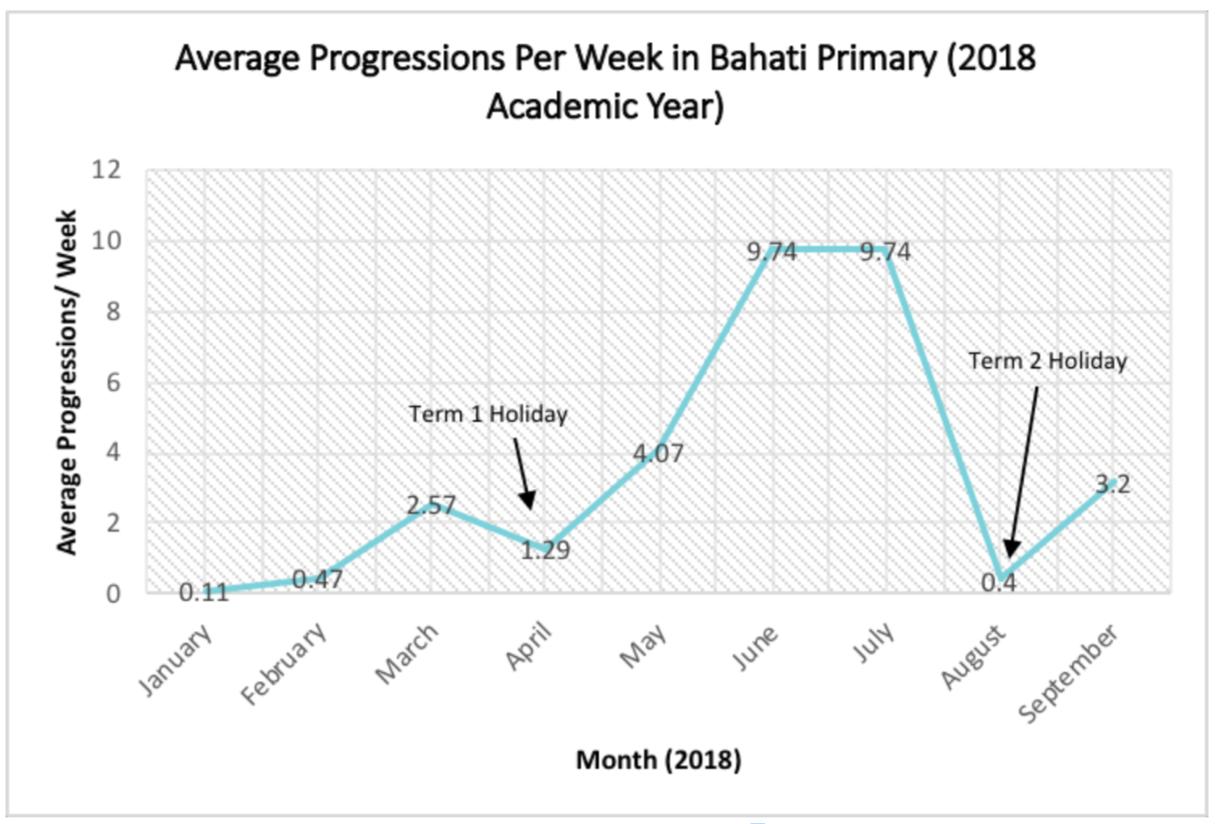 Image 1: Progressions in 2018
