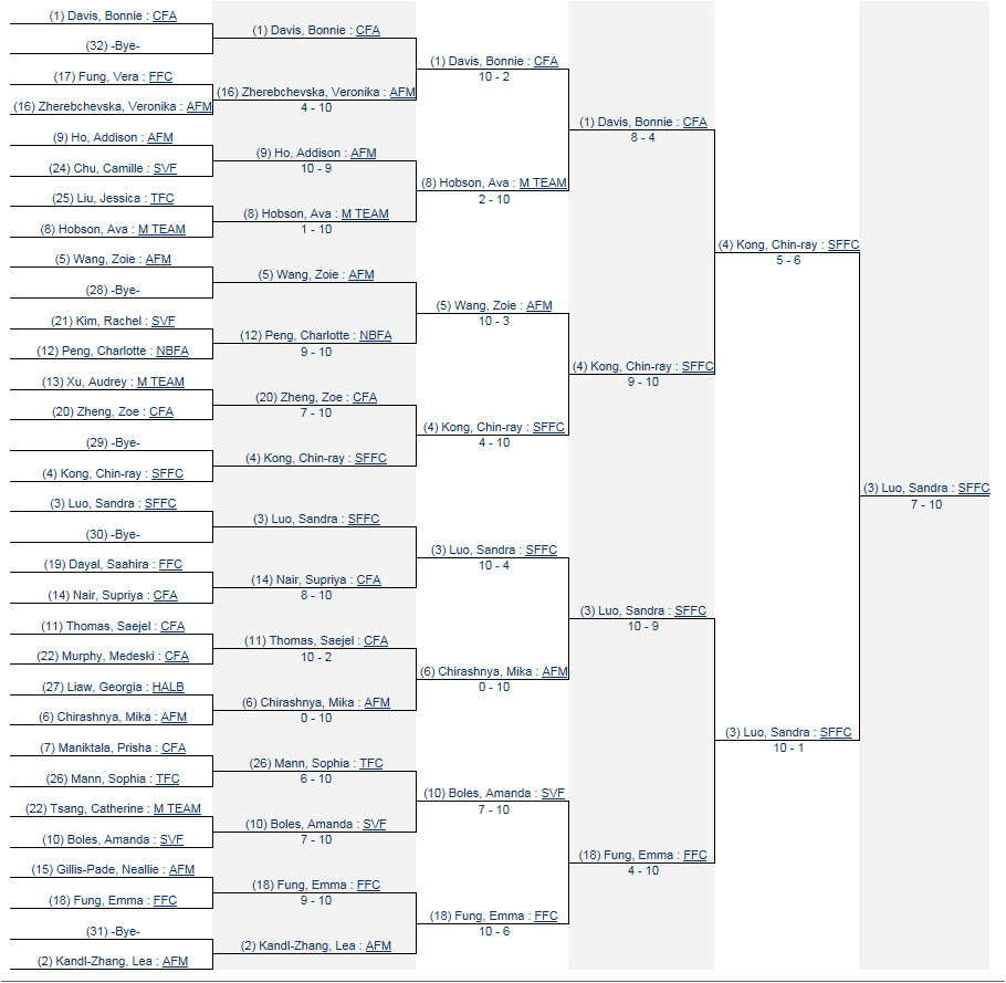 22 April 2018 Bay Cup Y-10 WF Final Results.png