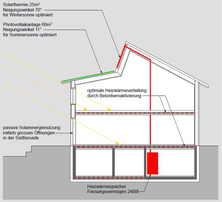 Aktiv-Solarhaus.jpg