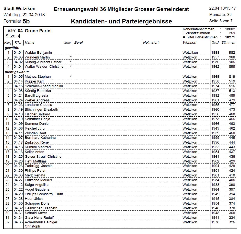 Wahlresultate-GP-Gemeinderatswahlen-2018-Wetzikon.jpg