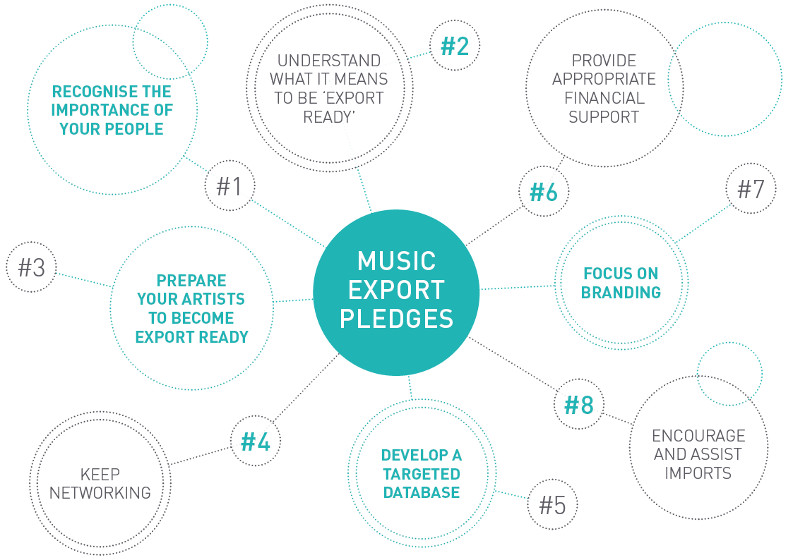 SOUND DIPLOMACY Music Export Office Pledge_Diagram_V1.png