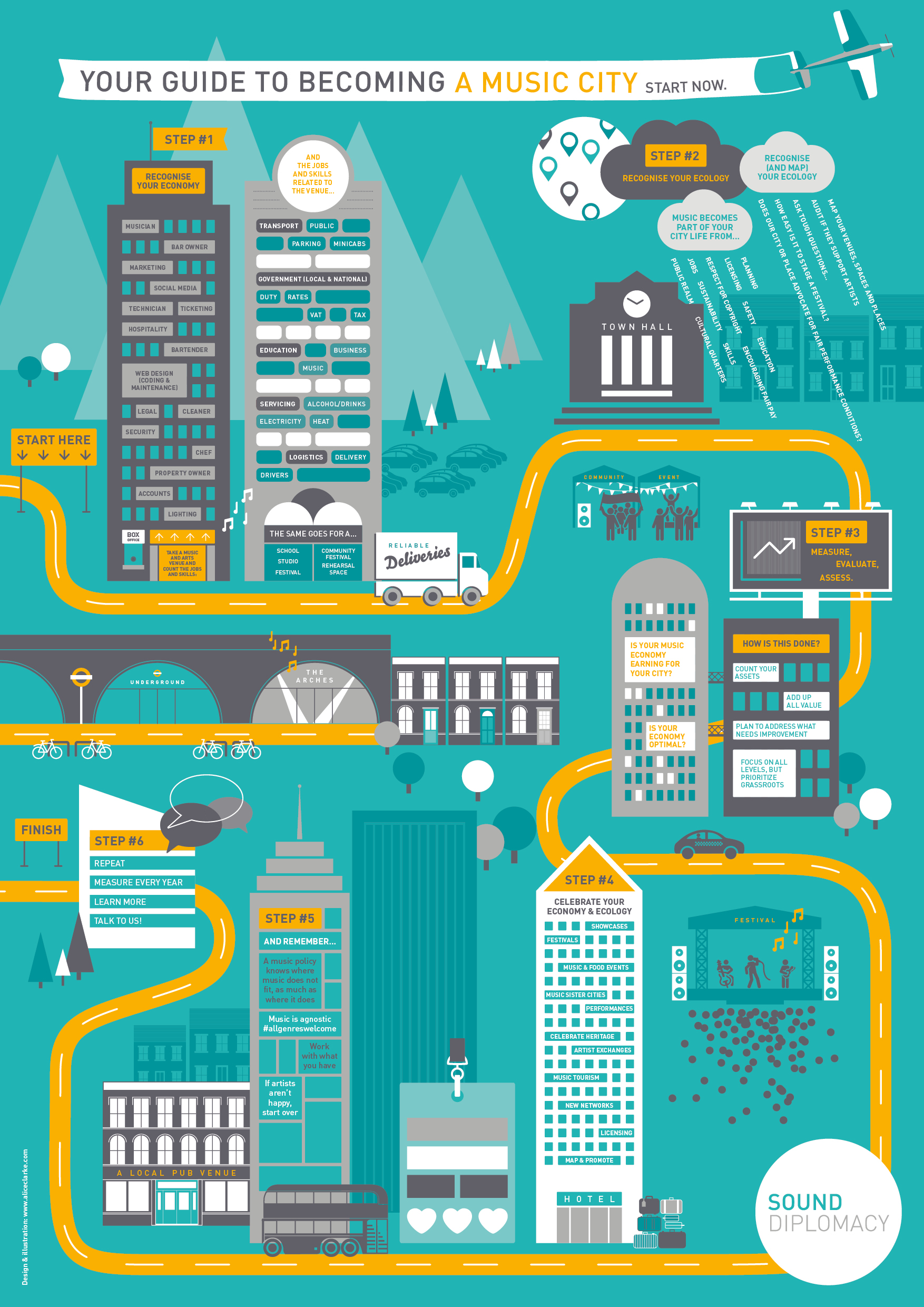 Your Guide to Becoming a Music City © Sound Diplomacy. Design & illustration by  Alice Clarke .