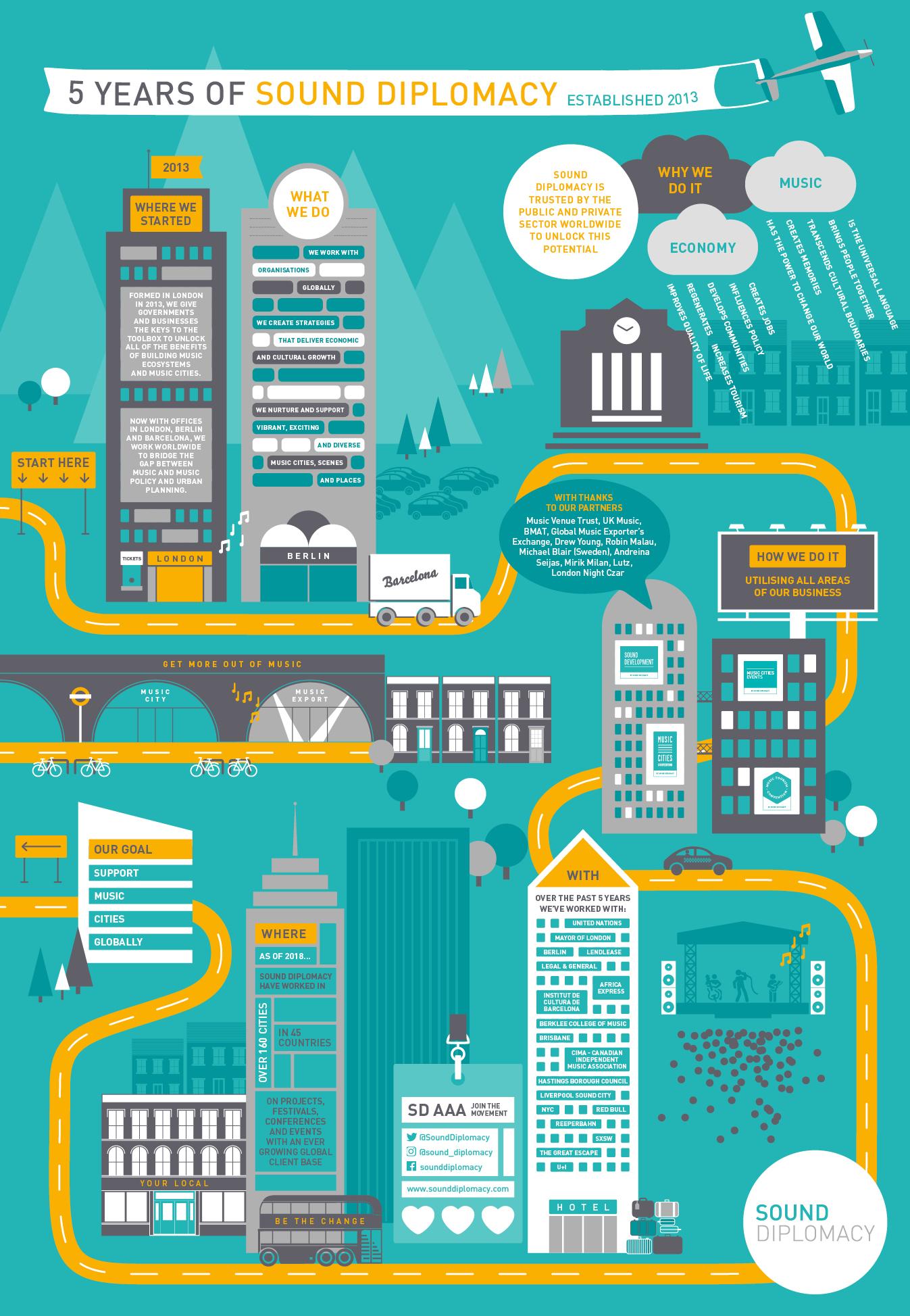 Download the infographic  here .  Design & illustration:  www.aliceclarke.com