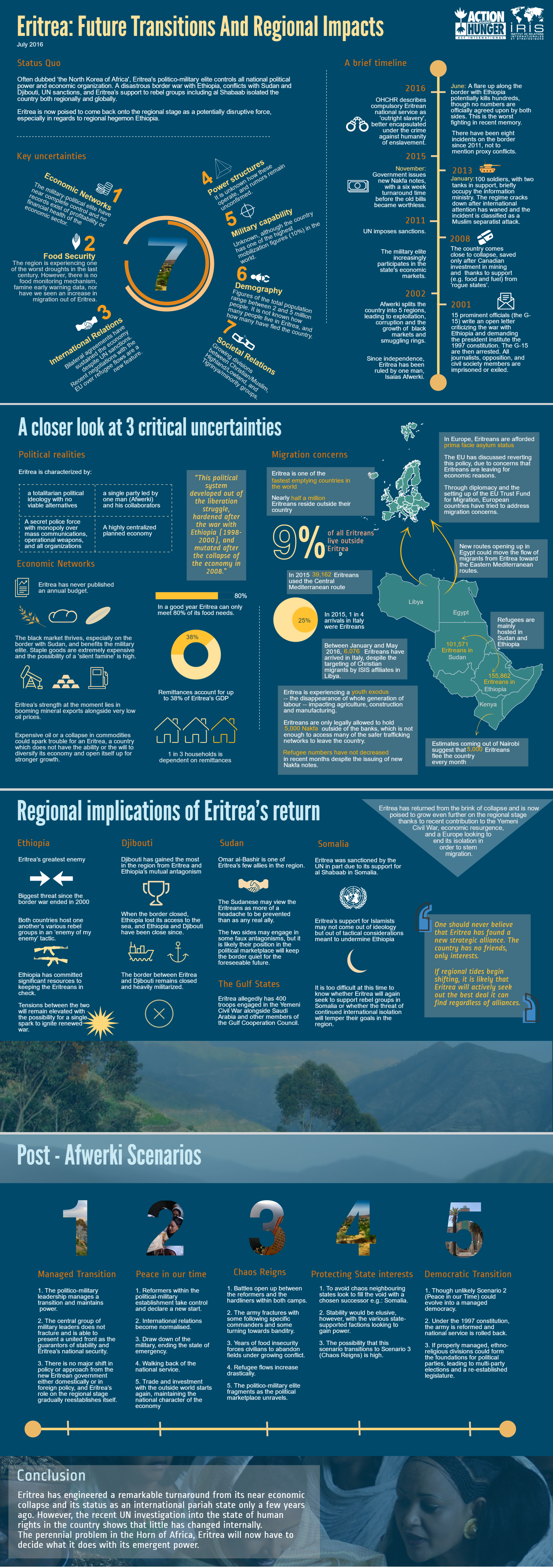 Eritrea Infographic FINAL.png