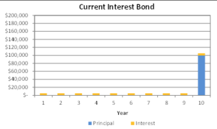 Current Interest Bond Keygent.png