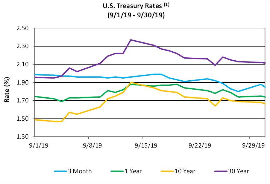 (1) Source: U.S. Department of the Treasury.
