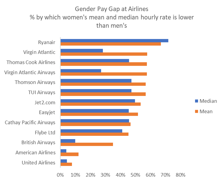 Airlines gender pay.png