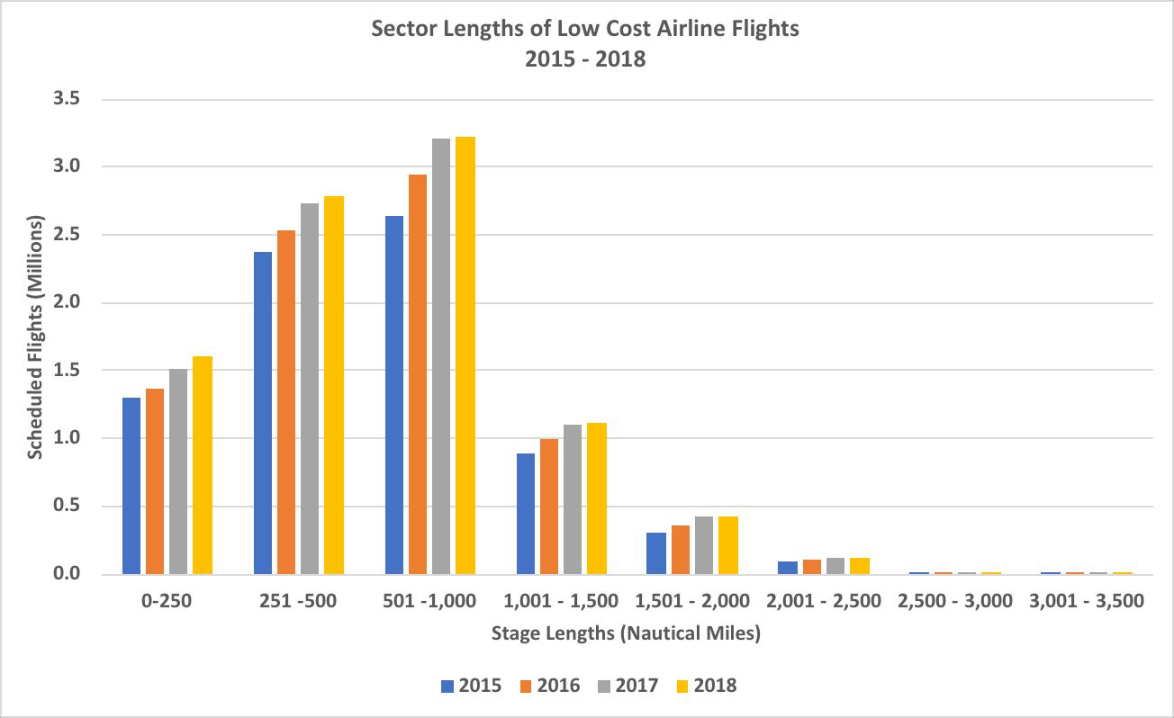 Chart       SEQ Chart \* ARABIC     1       – Frequency of Low Cost Services by Sector Length Source: OAG Schedules Analyser
